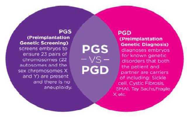 PGS/PGD